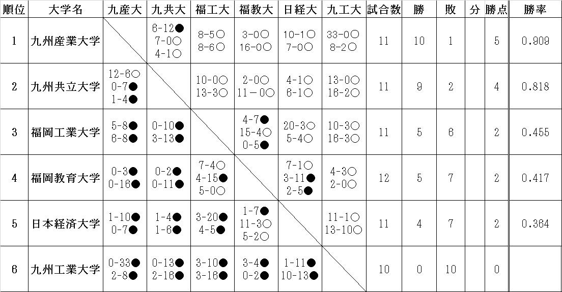 【注目進路】九州共立大・片山勢三は「パナソニッ …